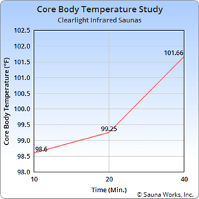 Clearlight Saunas Core Body Temperature Study