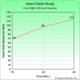 Clearlight Saunas Heart Rate Study